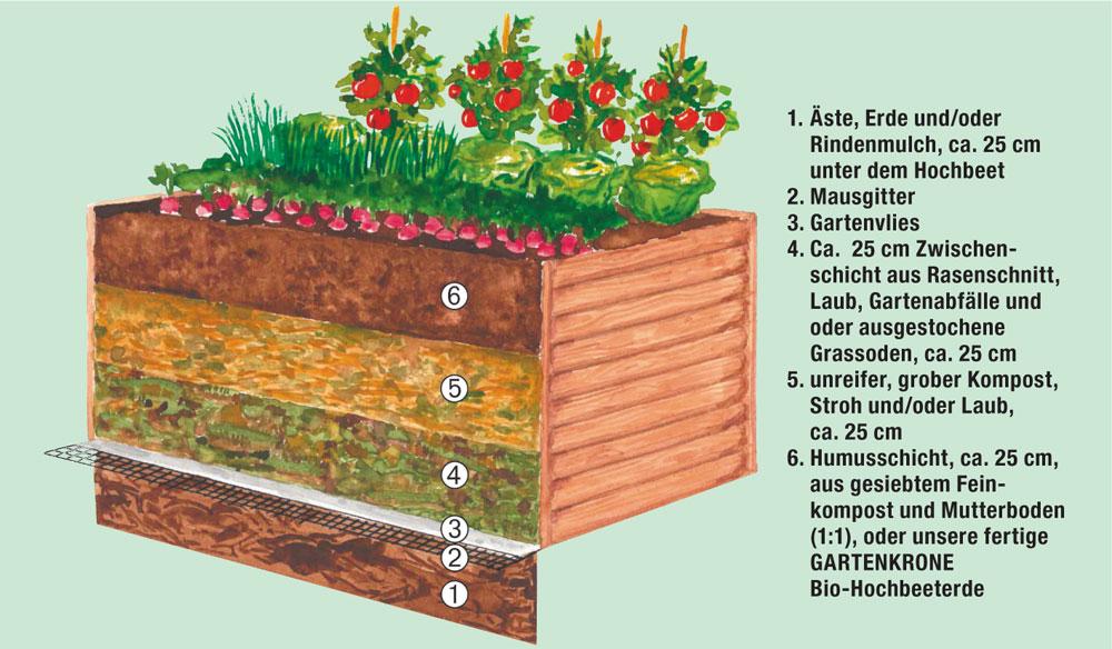 Mr Gardener Hochbeet Fichte Kiefer Kdi B 120 X T 100 X H 80 Cm